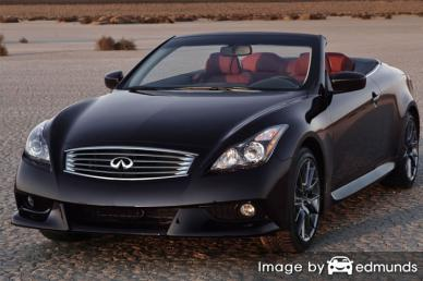 Insurance rates Infiniti G37 in Tulsa